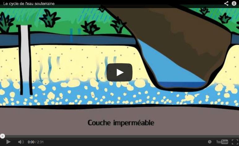 Le cycle de l'eau souterraine expliqué