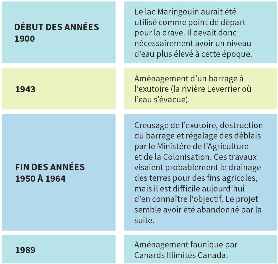Historique de l'aménagement du marais Léverrier